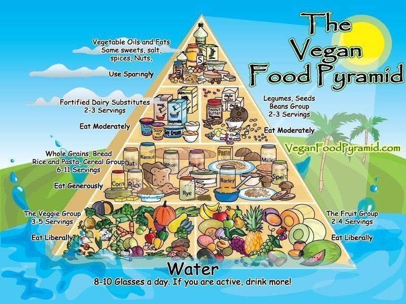 the-vegan-food-pyramid